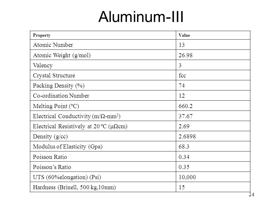 24 Aluminum-III PropertyValue Atomic Number13 Atomic Weight (g/mol)26.98 Valency3 Crystal Structurefcc Packing Density (%)74 Co-ordination Number12 Me