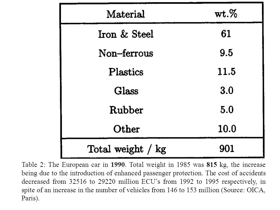 Table 2: The European car in 1990. Total weight in 1985 was 815 kg, the increase being due to the introduction of enhanced passenger protection. The c