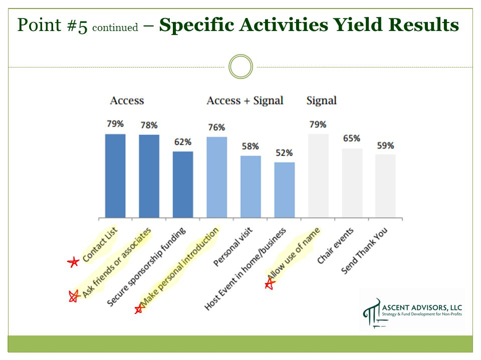 Point #5 continued – Specific Activities Yield Results