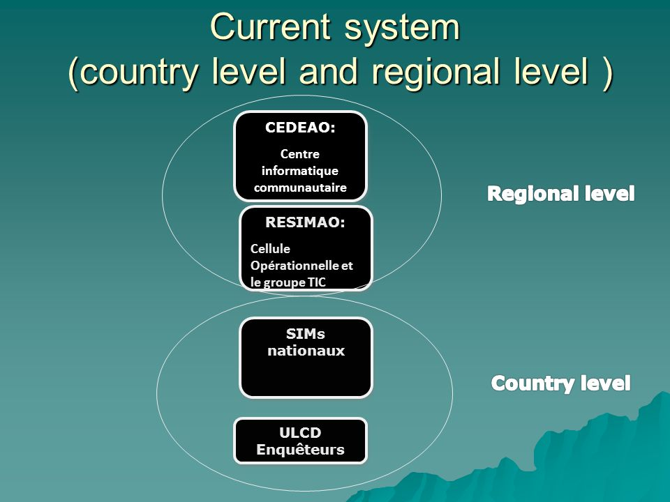Current system (country level and regional level ) SIMs nationaux CEDEAO: Centre informatique communautaire CEDEAO: Centre informatique communautaire