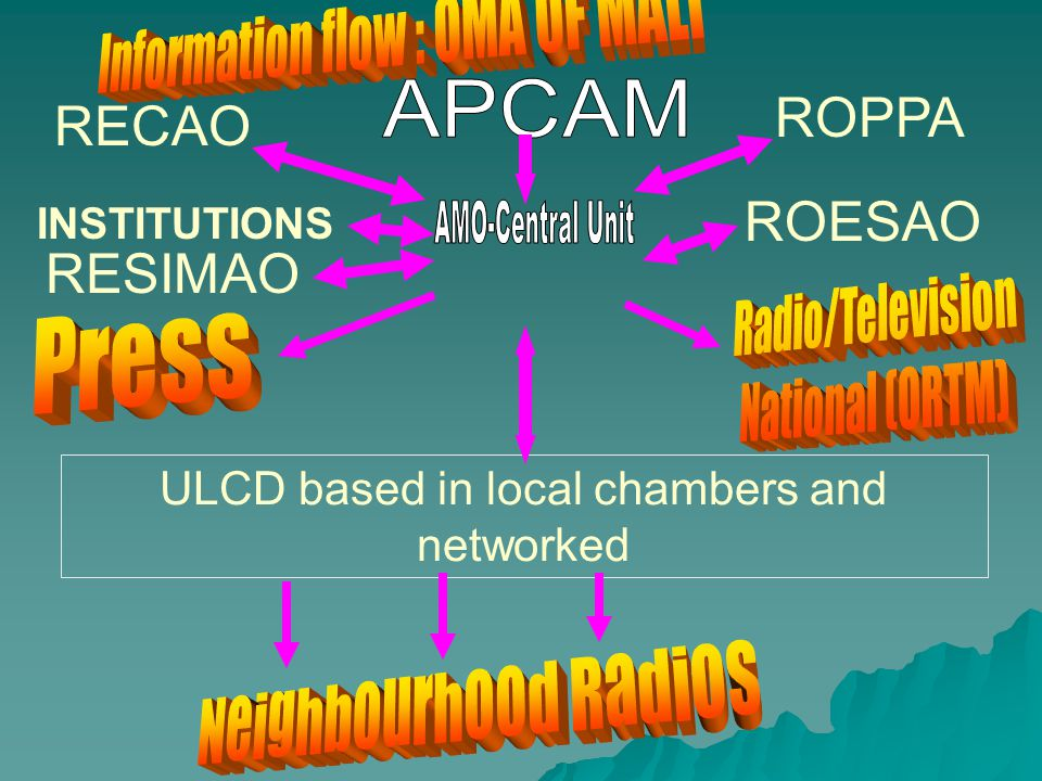 ULCD based in local chambers and networked RESIMAO ROESAO ROPPA RECAO INSTITUTIONS