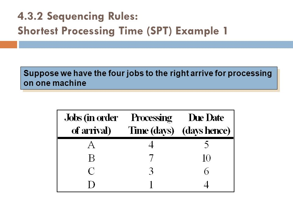 Suppose we have the four jobs to the right arrive for processing on one machine 4.3.2Sequencing Rules: Shortest Processing Time (SPT) Example 1