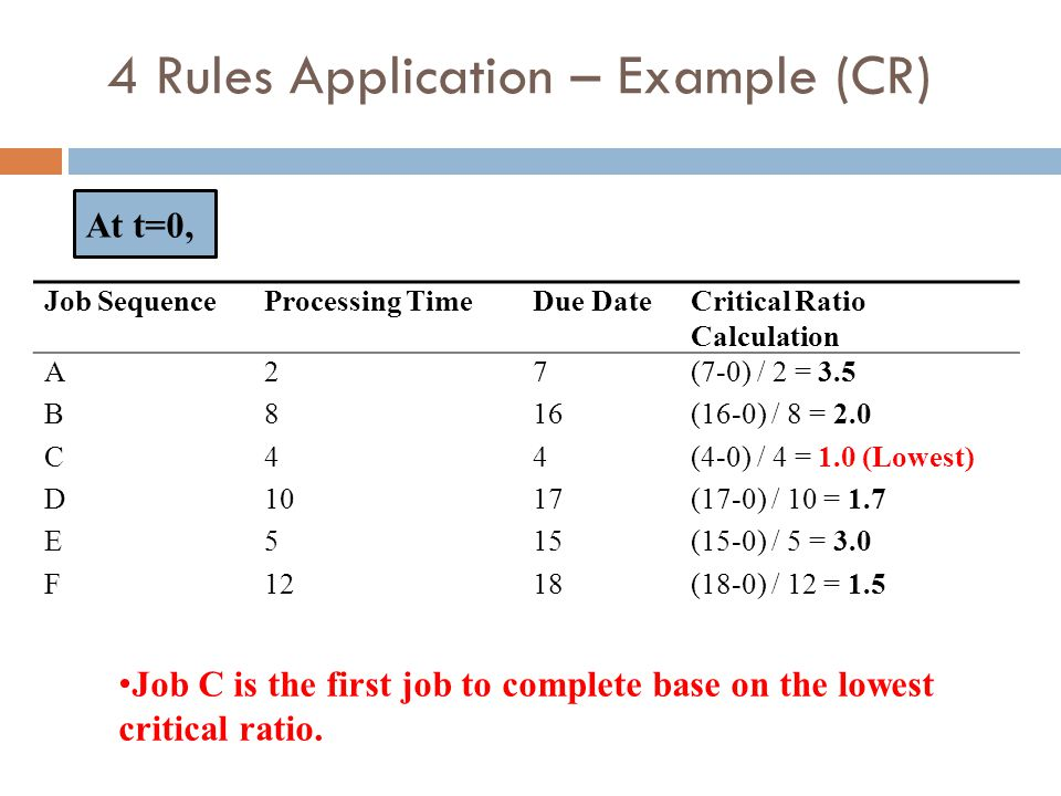 4 Rules Application – Example (CR) Job SequenceProcessing TimeDue DateCritical Ratio Calculation ABCDEFABCDEF 2 8 4 10 5 12 7 16 4 17 15 18 (7-0) / 2 = 3.5 (16-0) / 8 = 2.0 (4-0) / 4 = 1.0 (Lowest) (17-0) / 10 = 1.7 (15-0) / 5 = 3.0 (18-0) / 12 = 1.5 At t=0, Job C is the first job to complete base on the lowest critical ratio.