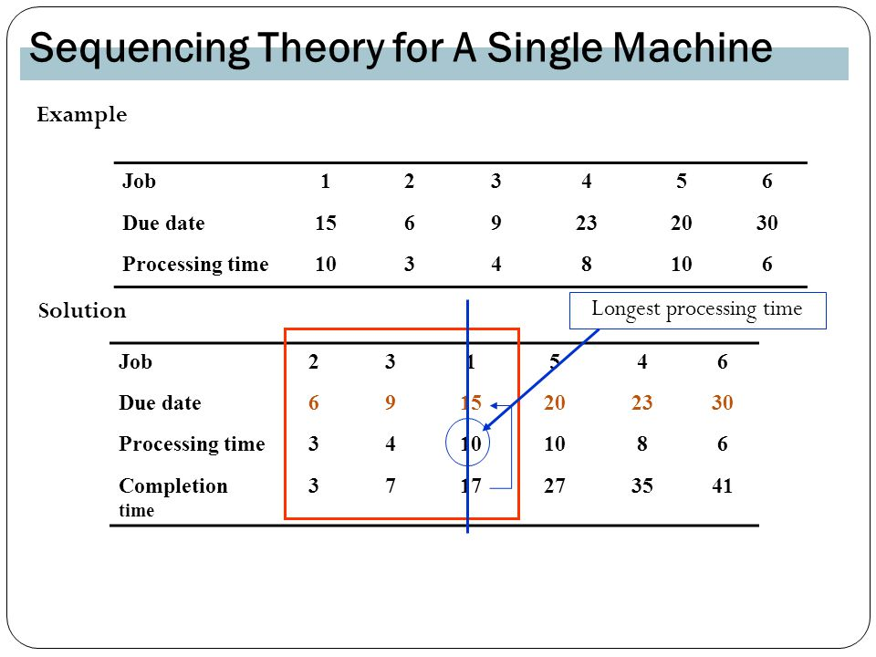 Job Due date Processing time Example Solution Job Due date Processing time Completion time Longest processing time Sequencing Theory for A Single Machine