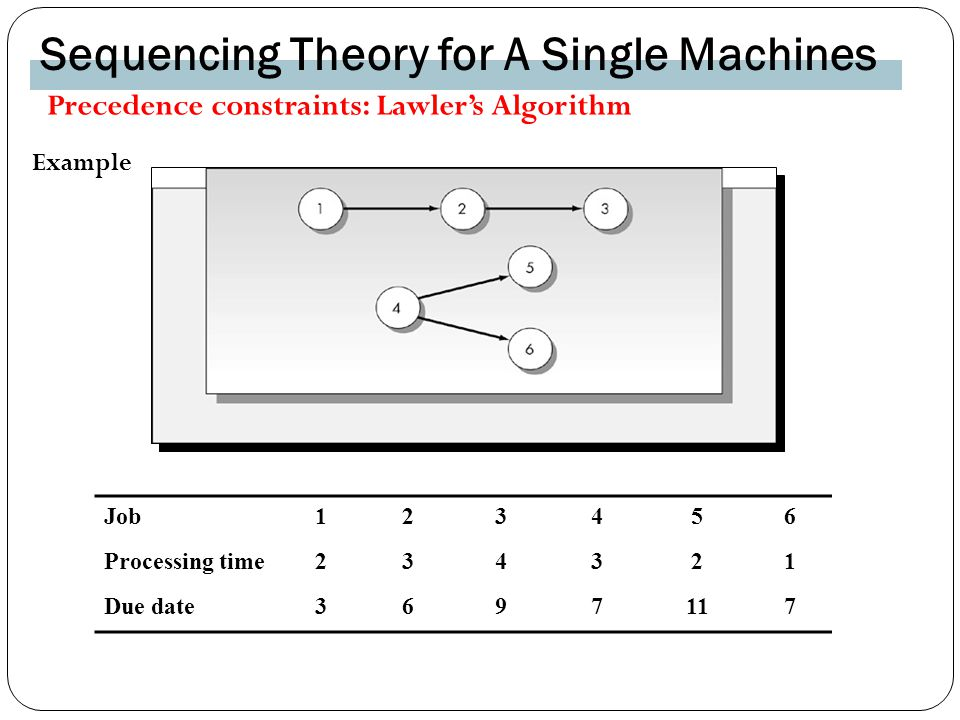 Sequencing Theory for A Single Machines Example Job Processing time Due date Precedence constraints: Lawler's Algorithm