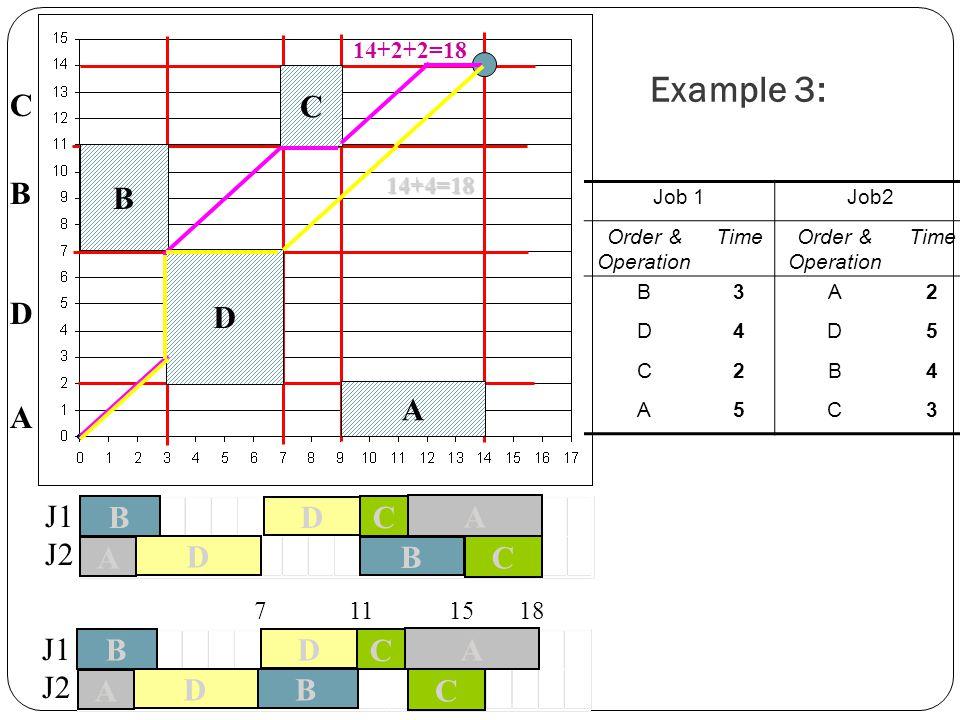 Example 3: Job 1Job2 Order & Operation TimeOrder & Operation Time B3A2 D4D5 C2B4 A5C3 B D C A A D B C A C D B F 14+4=18 14+2+2=18 7 11 15 18 B A D C B A C D J1 J2 B A D C B A C D J1 J2