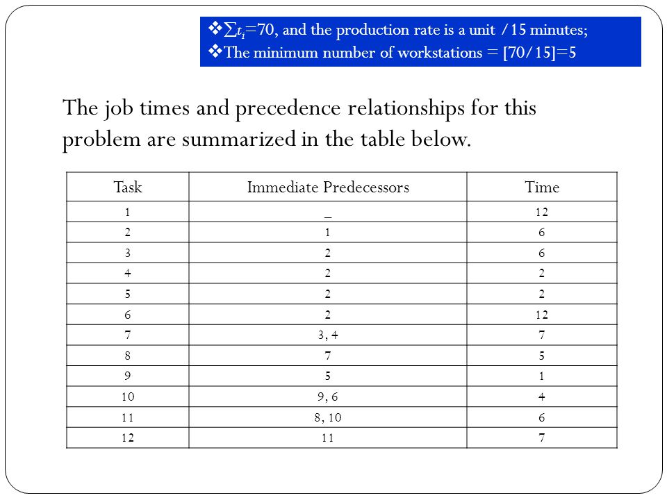 TaskImmediate PredecessorsTime 1_ , , ,   t i =70, and the production rate is a unit /15 minutes;  The minimum number of workstations = [70/15]=5 The job times and precedence relationships for this problem are summarized in the table below.