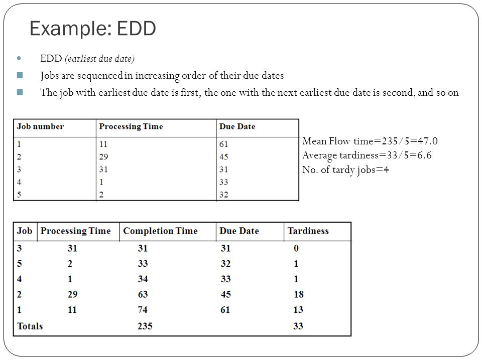 Example: EDD EDD (earliest due date) Jobs are sequenced in increasing order of their due dates The job with earliest due date is first, the one with the next earliest due date is second, and so on Mean Flow time=235/5=47.0 Average tardiness=33/5=6.6 No.