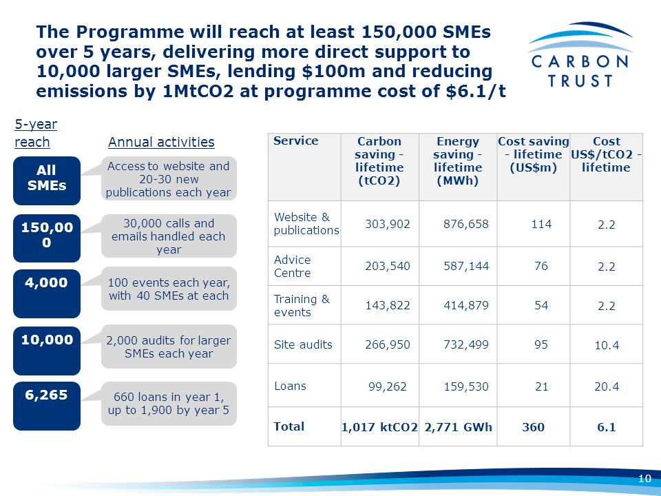 The Programme will reach at least 150,000 SMEs over 5 years, delivering more direct support to 10,000 larger SMEs, lending $100m and reducing emissions by 1MtCO2 at programme cost of $6.1/t Access to website and 20-30 new publications each year 2,000 audits for larger SMEs each year 660 loans in year 1, up to 1,900 by year 5 30,000 calls and emails handled each year 100 events each year, with 40 SMEs at each All SMEs 150,00 0 4,000 10,000 6,265 5-year reach Annual activities 10 ServiceCarbon saving - lifetime (tCO2) Energy saving - lifetime (MWh) Cost saving - lifetime (US$m) Cost US$/tCO2 - lifetime Website & publications 303,902876,6581142.2 Advice Centre 203,540587,144762.2 Training & events 143,822414,879542.2 Site audits266,950732,4999510.4 Loans99,262159,5302120.4 Total1,017 ktCO22,771 GWh3606.1