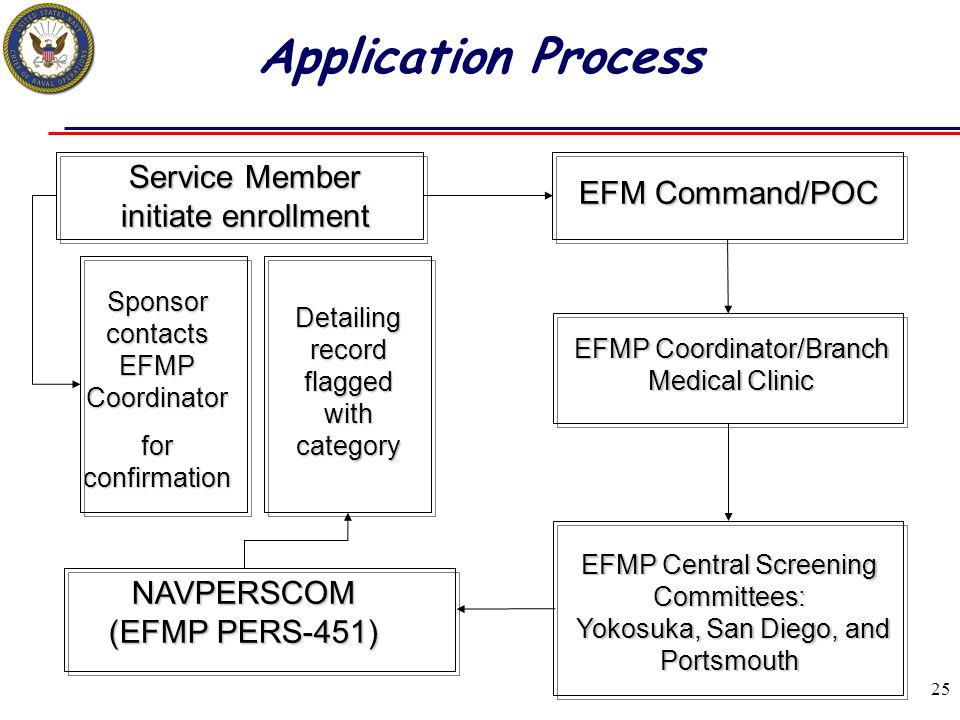 25 EFMP Central Screening Committees: Yokosuka, San Diego, and Portsmouth Yokosuka, San Diego, and Portsmouth Service Member initiate enrollment EFM C