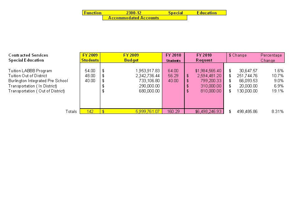 Burlington School Department Fiscal Year 2010 Budget Request Fiscal Year 2010 Draft Budget $ 36,320,715.34 Transportation Line Item Increase $154,992.00 Enrollment Line Item Increase $107,294.00 ___________ Fiscal Year 2010 Budget Request$ 36,583,000.00 FY 2010 Special Education Request $ 6,489,247.00