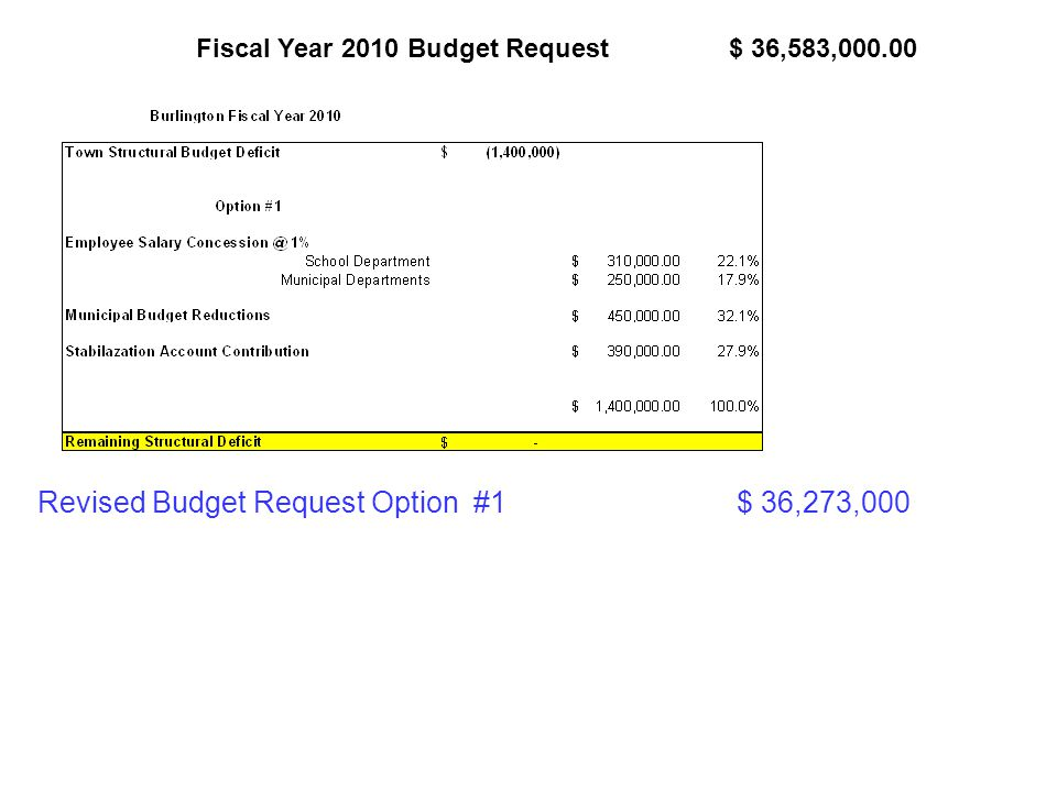 Fiscal Year 2010 Budget Request $ 36,583, Revised Budget Request Option #1 $ 36,273,000