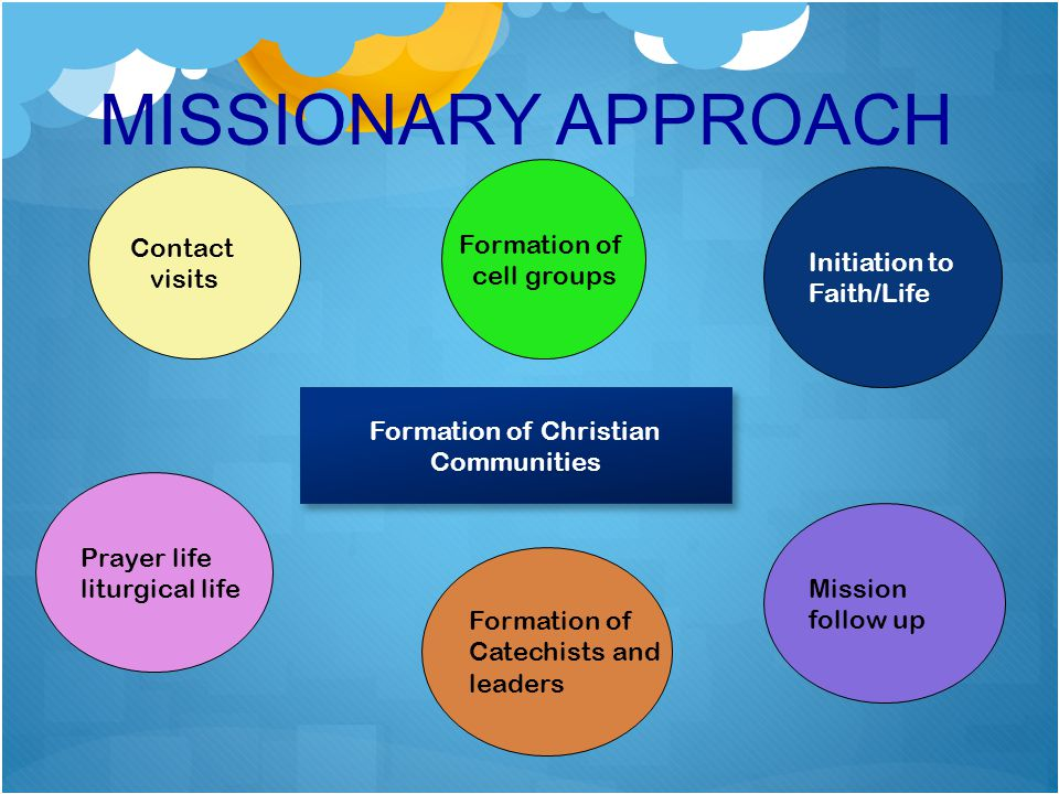 MISSIONARY APPROACH Contact visits Formation of cell groups Initiation to Faith/Life Prayer life liturgical life Formation of Catechists and leaders M