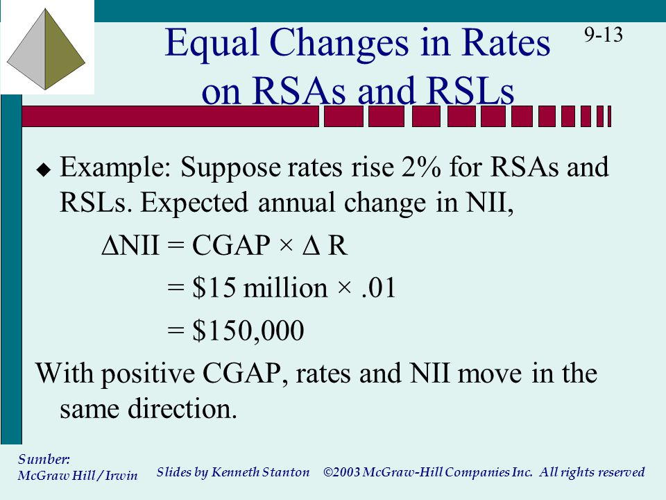 ©2003 McGraw-Hill Companies Inc. All rights reserved Slides by Kenneth Stanton Sumber: McGraw Hill / Irwin 9-13 Equal Changes in Rates on RSAs and RSL