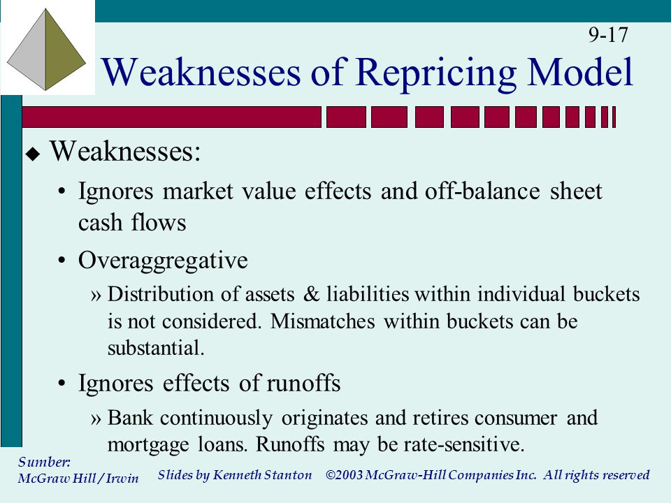 ©2003 McGraw-Hill Companies Inc. All rights reserved Slides by Kenneth Stanton Sumber: McGraw Hill / Irwin 9-17 Weaknesses of Repricing Model u Weakne