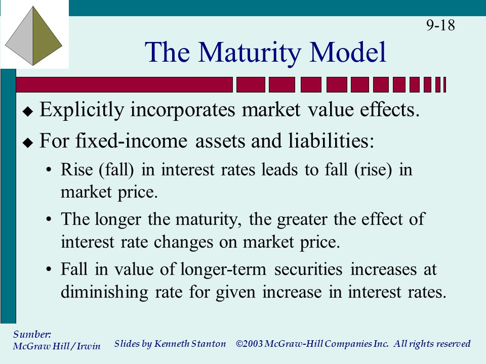©2003 McGraw-Hill Companies Inc. All rights reserved Slides by Kenneth Stanton Sumber: McGraw Hill / Irwin 9-18 The Maturity Model u Explicitly incorp