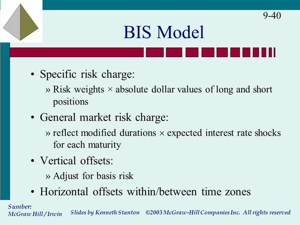 ©2003 McGraw-Hill Companies Inc. All rights reserved Slides by Kenneth Stanton Sumber: McGraw Hill / Irwin 9-40 BIS Model Specific risk charge: »Risk