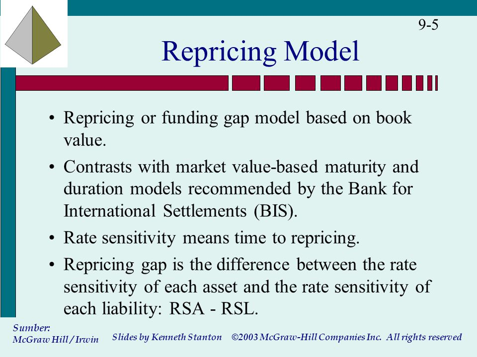 ©2003 McGraw-Hill Companies Inc. All rights reserved Slides by Kenneth Stanton Sumber: McGraw Hill / Irwin 9-5 Repricing Model Repricing or funding ga