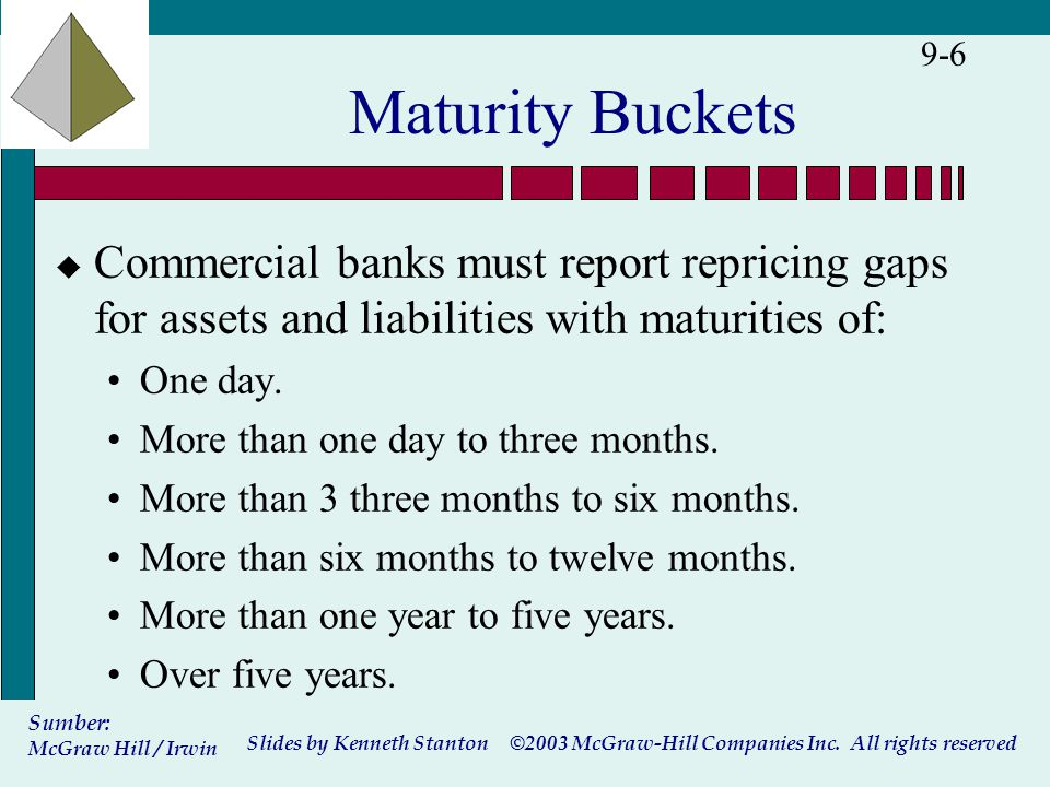 ©2003 McGraw-Hill Companies Inc. All rights reserved Slides by Kenneth Stanton Sumber: McGraw Hill / Irwin 9-6 Maturity Buckets u Commercial banks mus