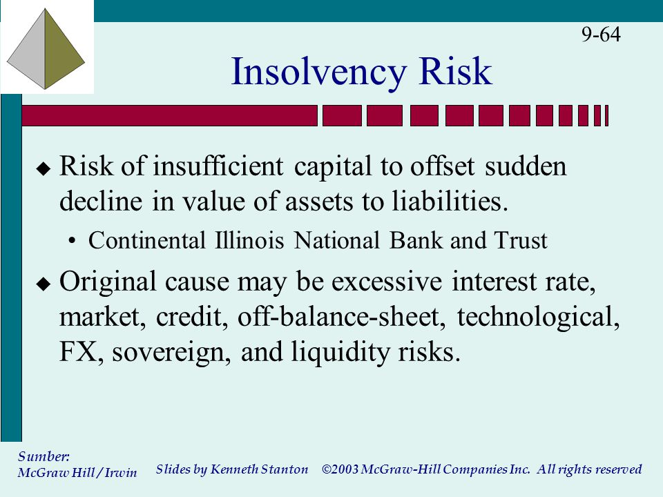 ©2003 McGraw-Hill Companies Inc. All rights reserved Slides by Kenneth Stanton Sumber: McGraw Hill / Irwin 9-64 Insolvency Risk u Risk of insufficient