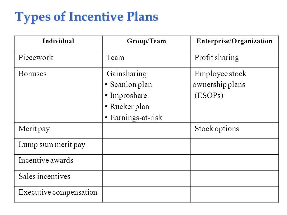 Types of Incentive Plans IndividualGroup/TeamEnterprise/Organization Piecework Team Profit sharing Bonuses Gainsharing Scanlon plan Improshare Rucker plan Earnings-at-risk Employee stock ownership plans (ESOPs) Merit pay Stock options Lump sum merit pay Incentive awards Sales incentives Executive compensation