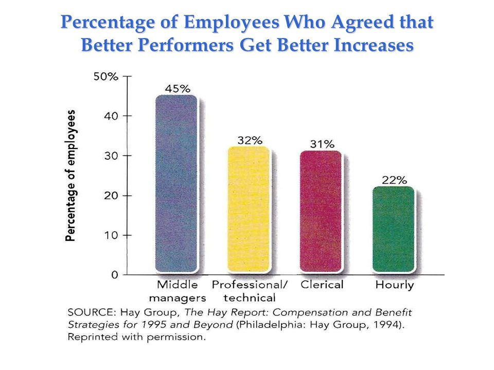 Percentage of Employees Who Agreed that Better Performers Get Better Increases