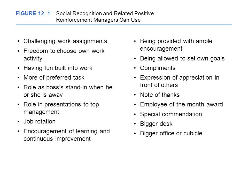 FIGURE 12–1Social Recognition and Related Positive Reinforcement Managers Can Use Challenging work assignments Freedom to choose own work activity Having fun built into work More of preferred task Role as boss's stand-in when he or she is away Role in presentations to top management Job rotation Encouragement of learning and continuous improvement Being provided with ample encouragement Being allowed to set own goals Compliments Expression of appreciation in front of others Note of thanks Employee-of-the-month award Special commendation Bigger desk Bigger office or cubicle