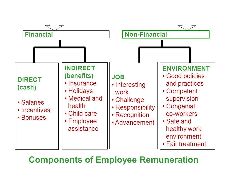 Motivation, Performance, and Pay IncentivesIncentives  Financial rewards paid to workers whose production exceeds a predetermined standard.
