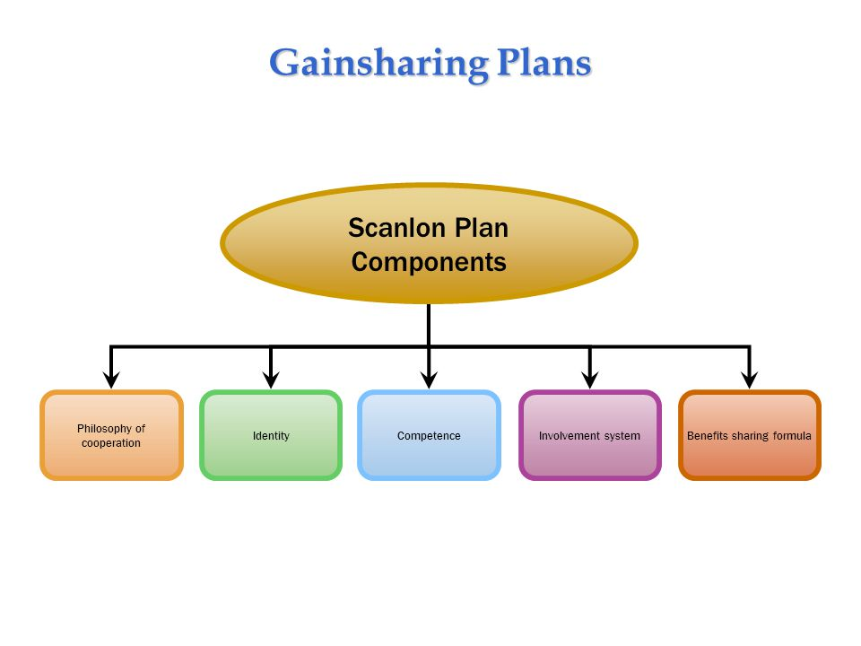 Gainsharing Plans Philosophy of cooperation Involvement systemIdentity Scanlon Plan Components CompetenceBenefits sharing formula