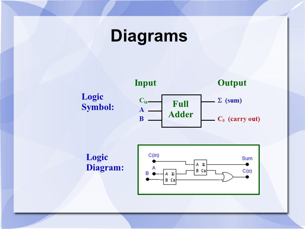 Diagrams Logic Symbol: Logic Diagram: A B  (sum) C 0 (carry out) Full Adder Input Output C in
