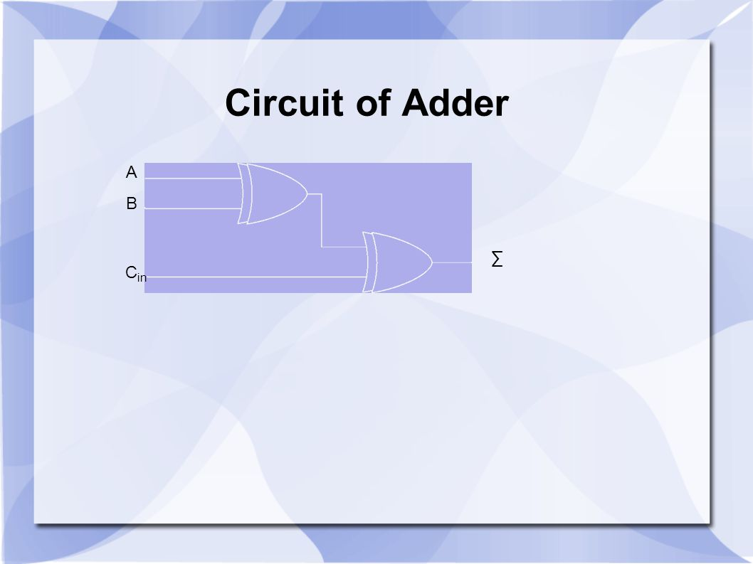 A B C in ∑ Circuit of Adder