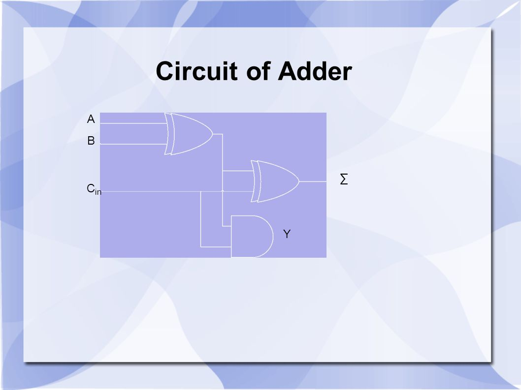 A B C in ∑ Y Circuit of Adder