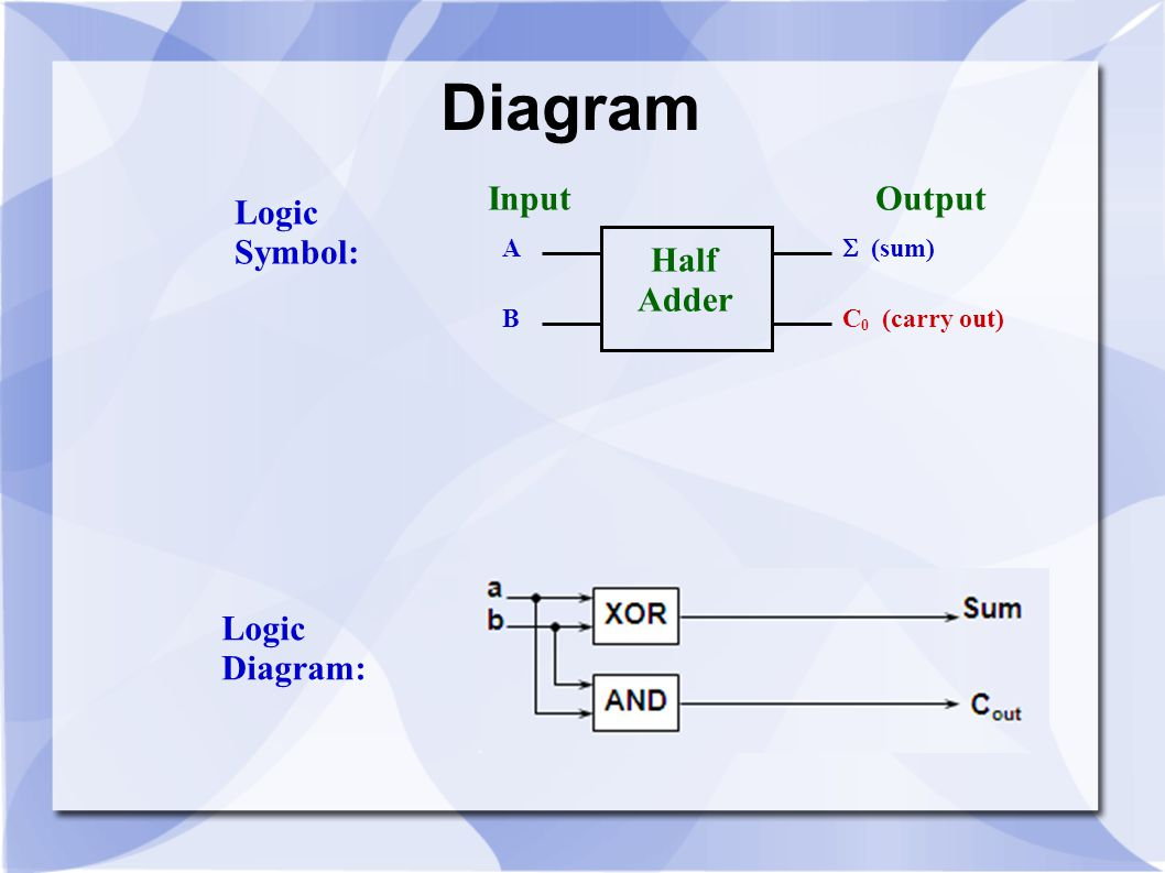 Diagram A B  (sum) C 0 (carry out) Half Adder Input Output Logic Symbol: Logic Diagram: