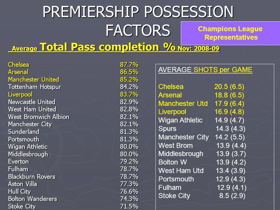 PREMIERSHIP POSSESSION FACTORS Average Total Pass completion % Nov: 2008-09 Average Total Pass completion % Nov: 2008-09 Chelsea 87.7% Arsenal 86.5% Manchester United 85.2% Tottenham Hotspur 84.2% Liverpool 83.7% Newcastle United 82.9% West Ham United 82.8% West Bromwich Albion 82.1% Manchester City 82.1% Sunderland 81.3% Portsmouth 81.3% Wigan Athletic 80.0% Middlesbrough 80.0% Everton 79.2% Fulham 78.7% Blackburn Rovers 78.7% Aston Villa 77.3% Hull City 76.6% Bolton Wanderers 74.3% Stoke City 71.5% Champions League Representatives AVERAGE SHOTS per GAME Chelsea 20.5 (6.5) Arsenal 18.8 (6.5) Manchester Utd 17.9 (6.4) Liverpool 16.9 (4.8) Wigan Athletic 14.9 (4.7) Spurs 14.3 (4.3) Manchester City 14.2 (5.5) West Brom 13.9 (4.4) Middlesbrough 13.9 (3.7) Bolton W 13.9 (4.2) West Ham Utd 13.4 (3.9) Portsmouth 12.9 (4.3) Fulham 12.9 (4.1) Stoke City 8.5 (2.9)