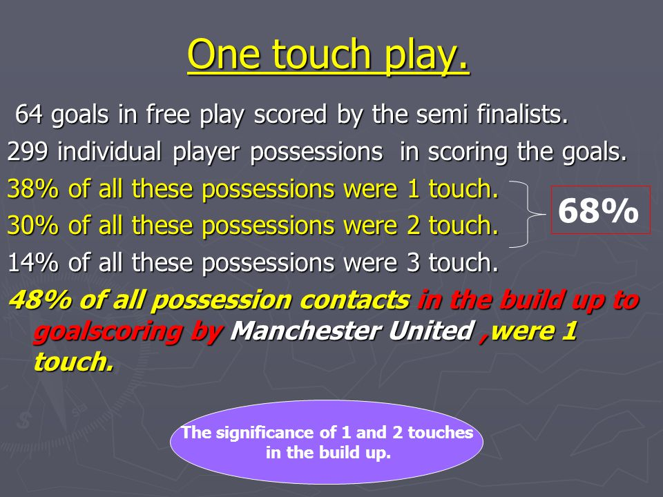 One touch play. 64 goals in free play scored by the semi finalists. 64 goals in free play scored by the semi finalists. 299 individual player possessi