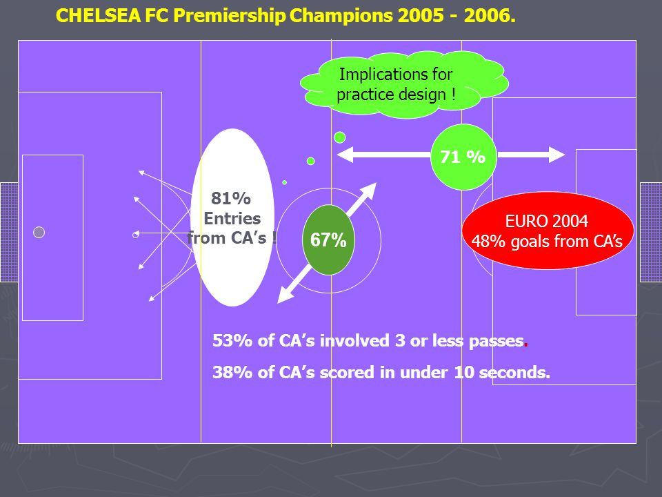 81% Entries from CA's ! 53% of CA's involved 3 or less passes. 38% of CA's scored in under 10 seconds. CHELSEA FC Premiership Champions 2005 - 2006. E