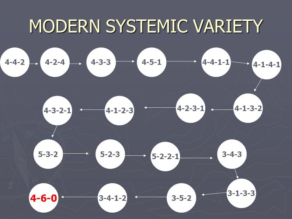 MODERN SYSTEMIC VARIETY 4-4-24-3-34-5-14-4-1-1 4-1-3-2 4-1-2-3 4-2-3-1 4-3-2-1 5-3-25-2-3 5-2-2-1 3-4-3 4-6-0 3-4-1-23-5-2 3-1-3-3 4-1-4-1 4-2-4
