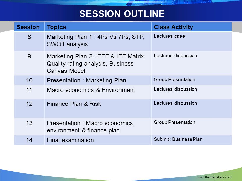 SESSION OUTLINE www.themegallery.com SessionTopicsClass Activity 8Marketing Plan 1 : 4Ps Vs 7Ps, STP, SWOT analysis Lectures, case 9Marketing Plan 2 : EFE & IFE Matrix, Quality rating analysis, Business Canvas Model Lectures, discussion 10Presentation : Marketing Plan Group Presentation 11Macro economics & Environment Lectures, discussion 12Finance Plan & Risk Lectures, discussion 13Presentation : Macro economics, environment & finance plan Group Presentation 14Final examination Submit : Business Plan