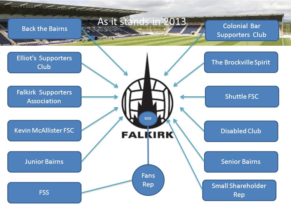 Back the Bairns Elliot s Supporters Club Falkirk Supporters Association Kevin McAllister FSC Junior Bairns Senior Bairns Disabled Club Shuttle FSC The Brockville Spirit Colonial Bar Supporters Club FSS Small Shareholder Rep Fans Rep BOD Formation of a Working Group Comprising of one representative from each body, with the task of creating a Bairns Fans Charter and a list of Queries and Concerns Formation of a Working Group Comprising of one representative from each body, with the task of creating a Bairns Fans Charter and a list of Queries and Concerns
