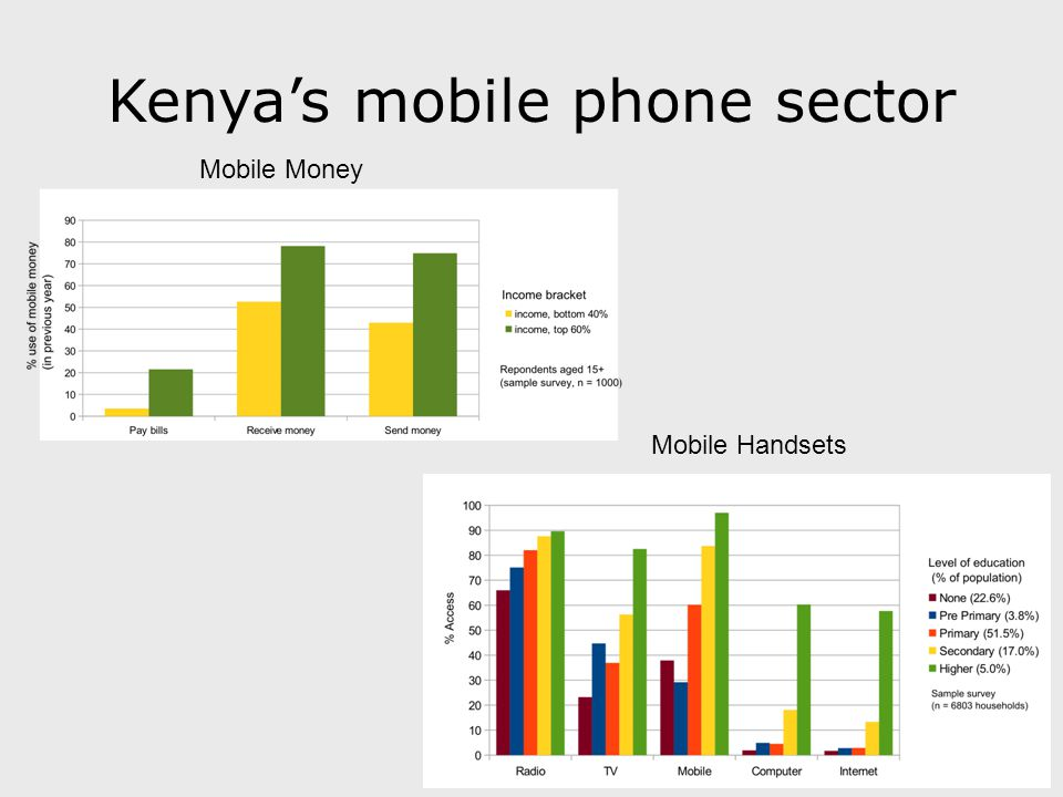 Kenya's mobile phone sector Mobile Money Mobile Handsets
