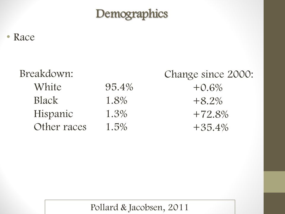 RaceDemographics Breakdown: White 95.4% Black 1.8% Hispanic 1.3% Other races 1.5% Change since 2000: +0.6% +8.2% +72.8% +35.4% Pollard & Jacobsen, 2011