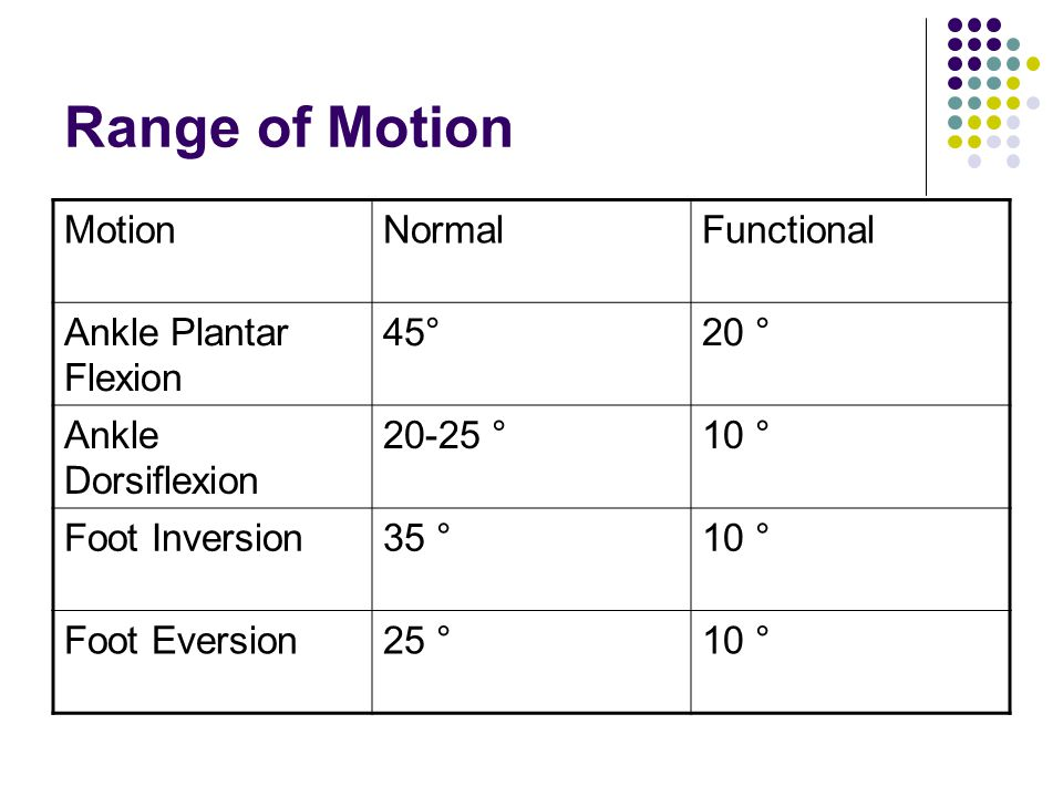 Range of Motion MotionNormalFunctional Ankle Plantar Flexion 45°20 ° Ankle Dorsiflexion 20-25 °10 ° Foot Inversion35 °10 ° Foot Eversion25 °10 °