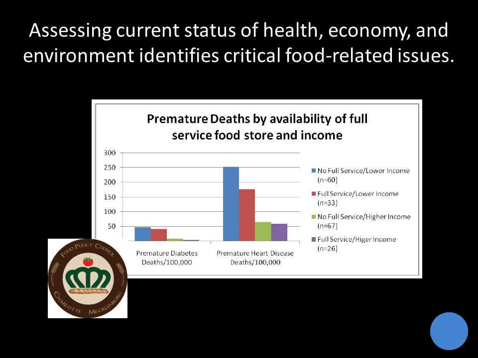 Assessing current status of health, economy, and environment identifies critical food-related issues.