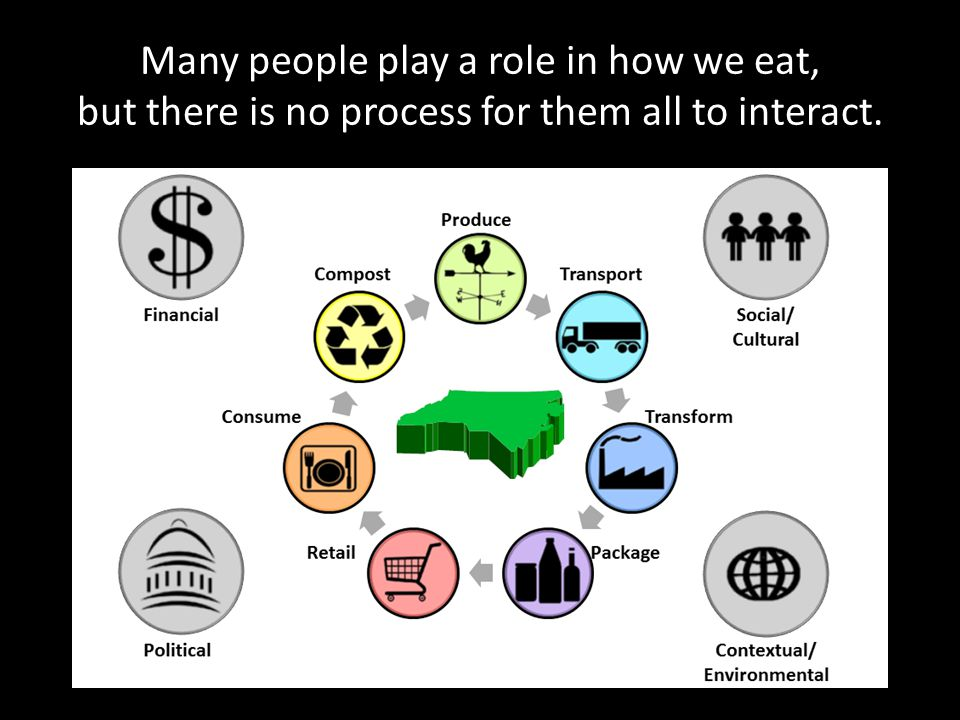 Many people play a role in how we eat, but there is no process for them all to interact.