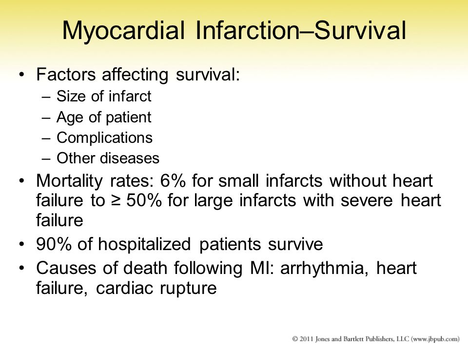 Myocardial Infarction–Survival Factors affecting survival: –Size of infarct –Age of patient –Complications –Other diseases Mortality rates: 6% for sma