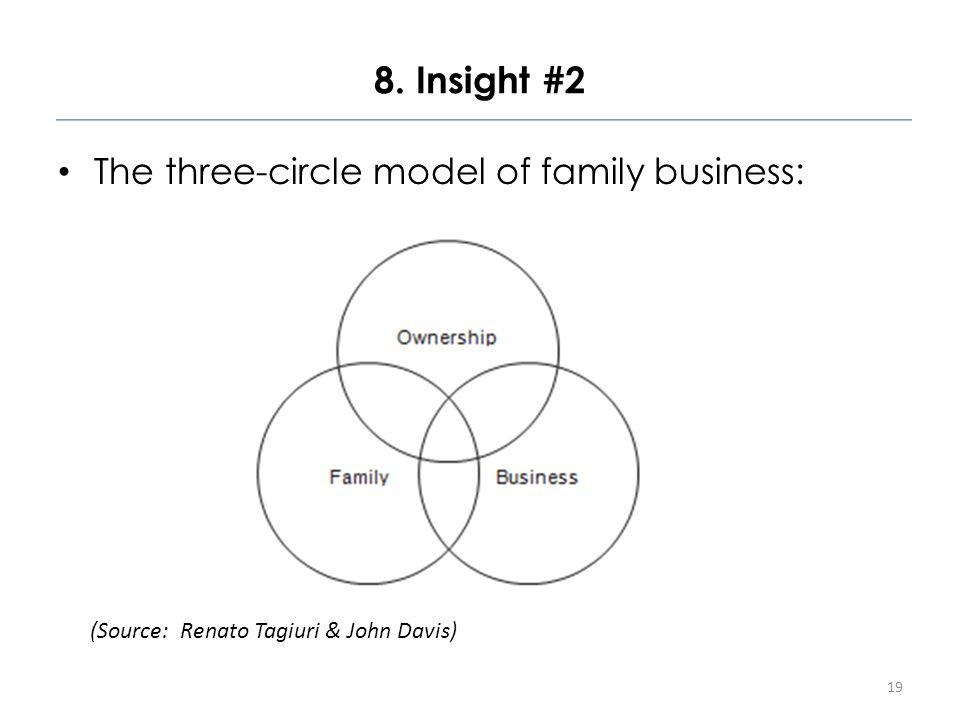 8. Insight #2 The three-circle model of family business: 19 (Source: Renato Tagiuri & John Davis)