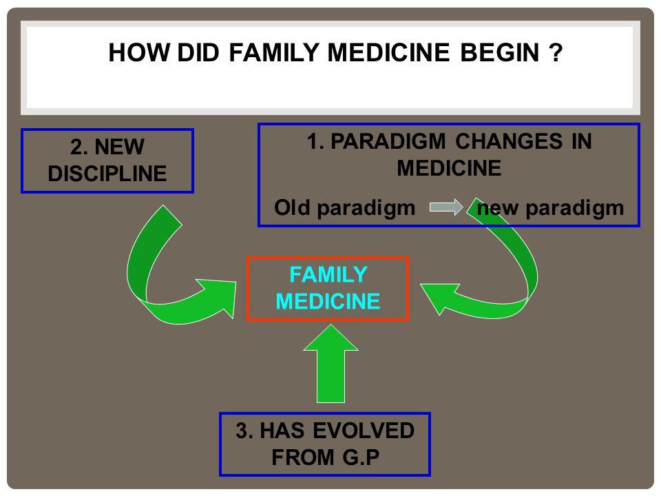FAMILY MEDICINE 2. NEW DISCIPLINE 3. HAS EVOLVED FROM G.P 1.