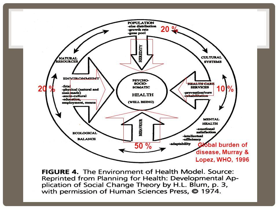 50 % 20 % 10 % Global burden of disease, Murray & Lopez, WHO, 1996