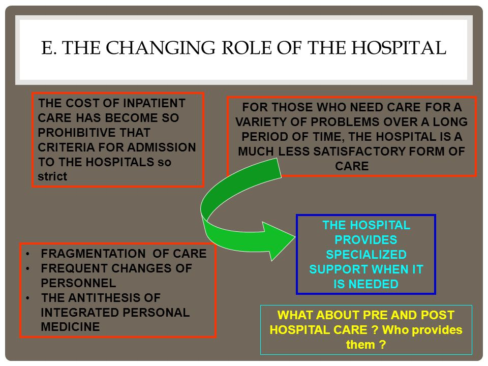 E. THE CHANGING ROLE OF THE HOSPITAL THE COST OF INPATIENT CARE HAS BECOME SO PROHIBITIVE THAT CRITERIA FOR ADMISSION TO THE HOSPITALS so strict FOR T