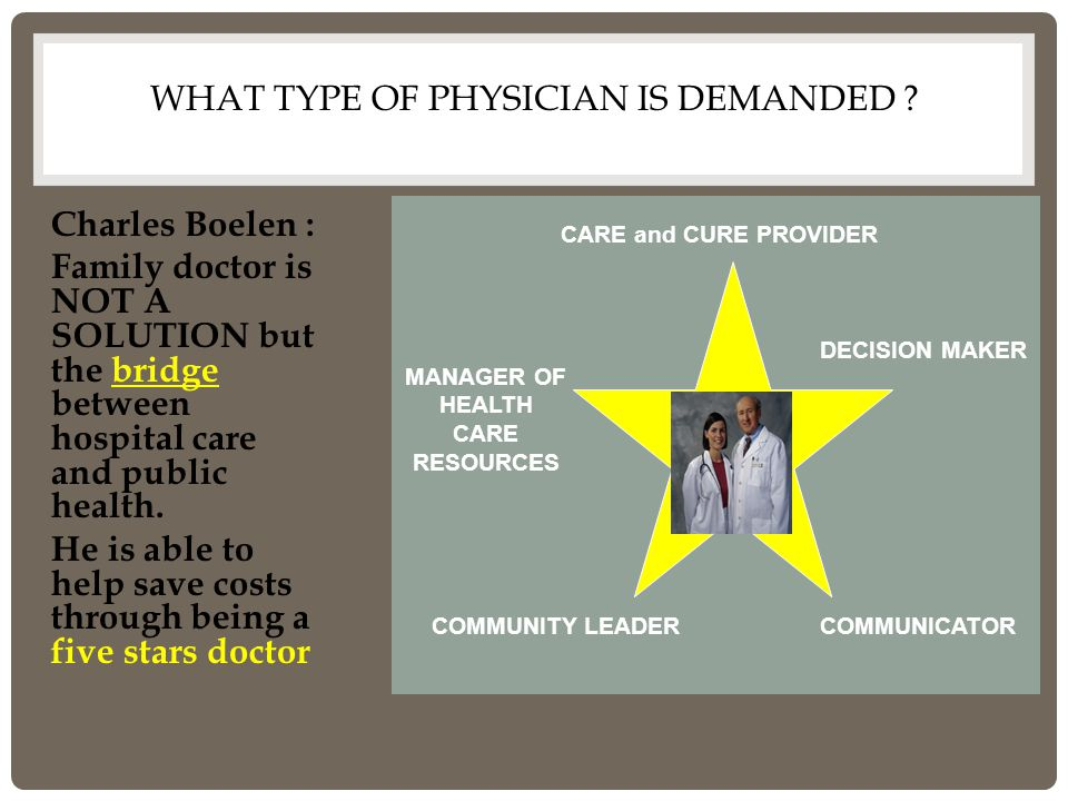 WHAT TYPE OF PHYSICIAN IS DEMANDED ? Charles Boelen : Family doctor is NOT A SOLUTION but the bridge between hospital care and public health. He is ab
